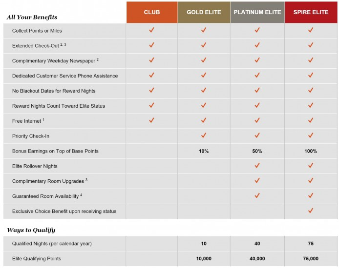 IHG Elite Level Overview