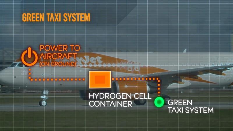 easyJet Hybrid plane - green taxi system (easyJet)