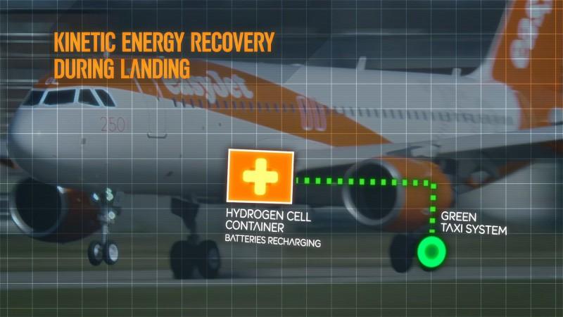 easyJet Hybrid plane - kinetic energy recovery (c) easyJet