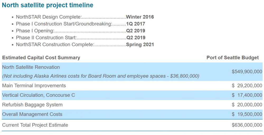 Renovation Costs and Scheduleu